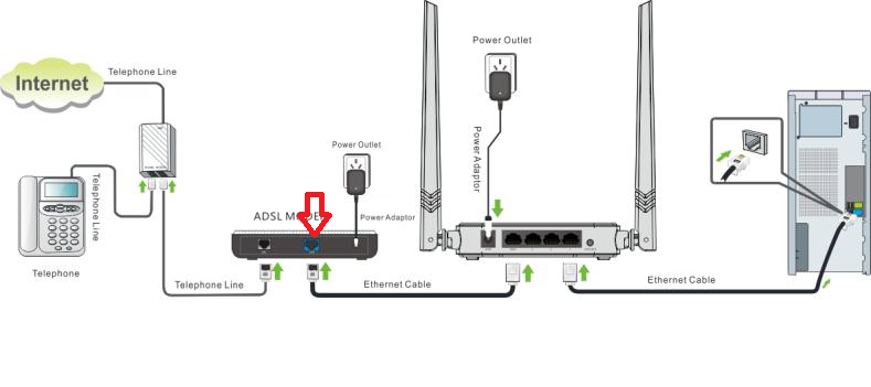 wireless modem router diagram