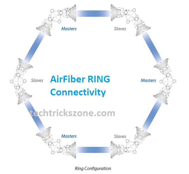 ubiquiti airfiber 5u configuration