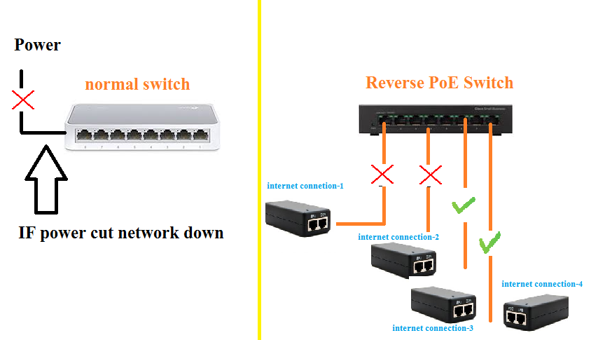 what is reverse poe switch