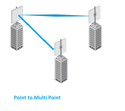 wireless point to point connection between two sites