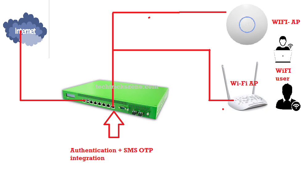 Creating a SMS-based captive portal with OTP or PIN