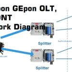 GEPON OLT Configuration for Fiber Network