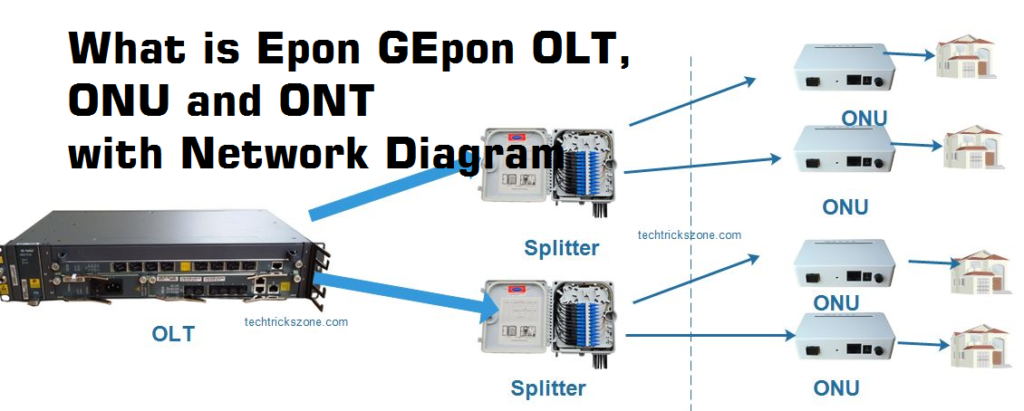 GEPON OLT Configuration for Fiber Network