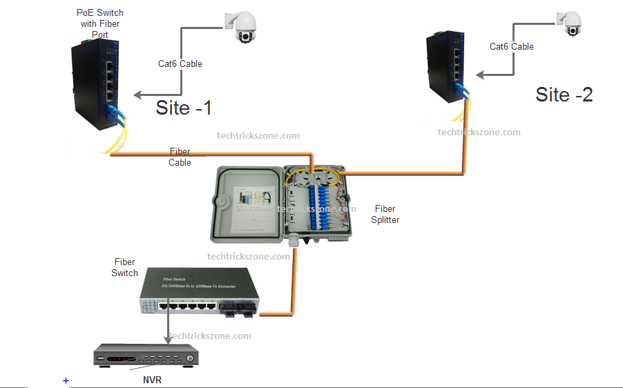 CCTV to fiber installation with fiber splitter