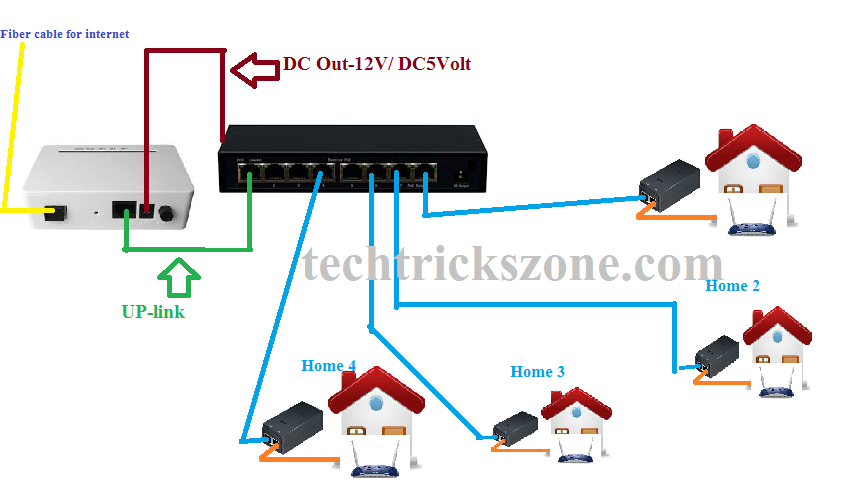 reverse poe switch configuration and connection