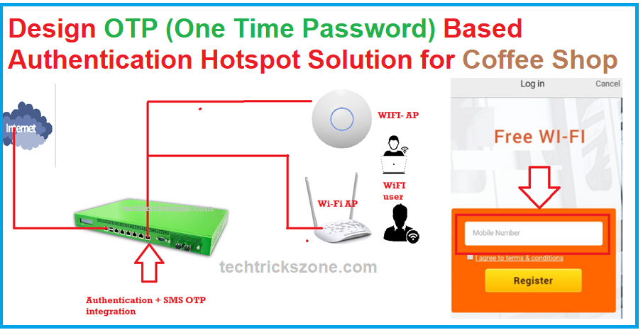How to design OTP Based Authentication Hotspot Solution for