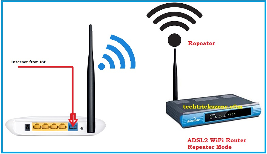 iball adsl router repeater configuration