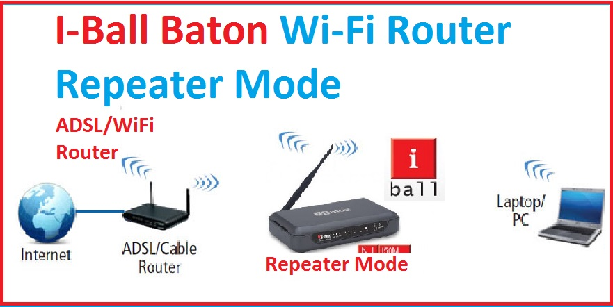 iBall Baton Wireless Router Repeater Mode