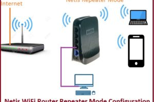 Netis WIFi Router Repeater Mode configuration