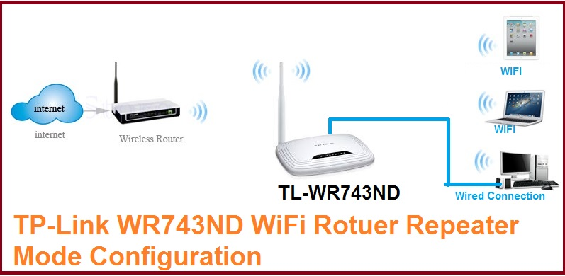 TL-WR743ND Repeater Mode Configuration