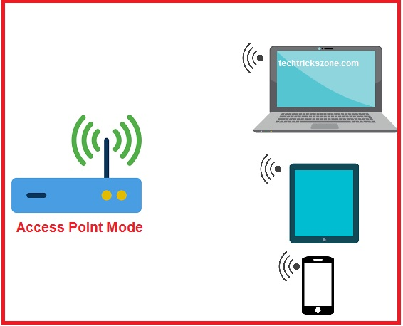 what wireless modes can be used in a wds setup