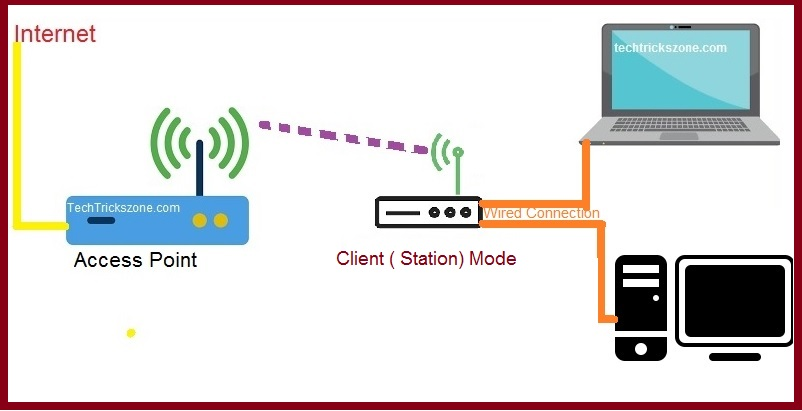 wireless mode for router