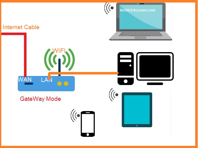 wireless modes ad-hoc / infrastructure mode