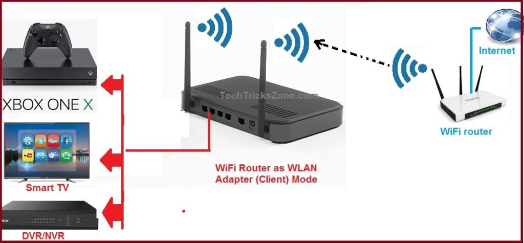 How To Use Wifi Router As Wlan Adapter For Xbox And Nvr  Client Mode